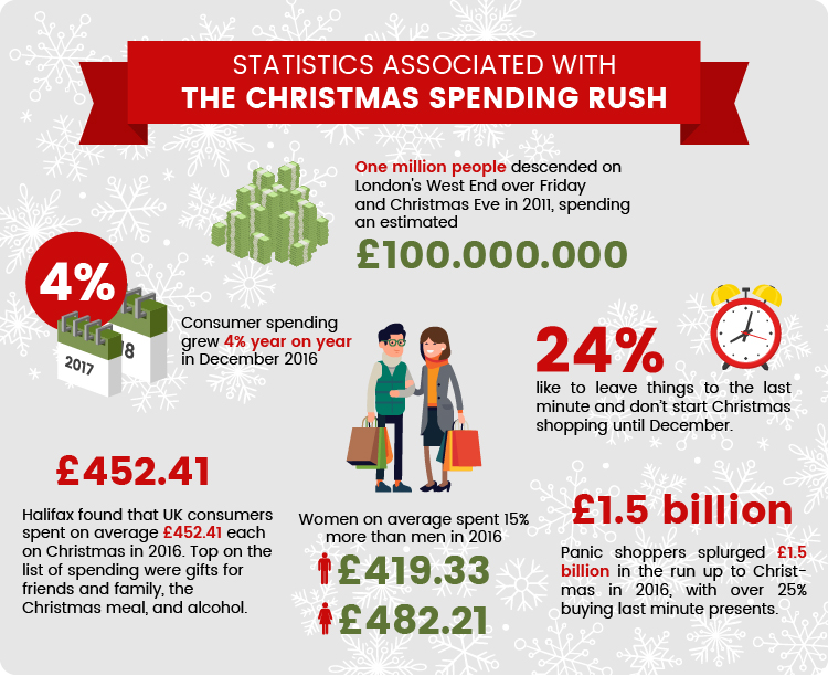 Statistics associated with the Christmas Spending Rush