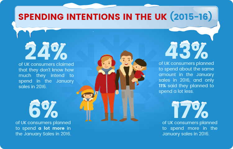 2015-16 Spending Intentions Infographic
