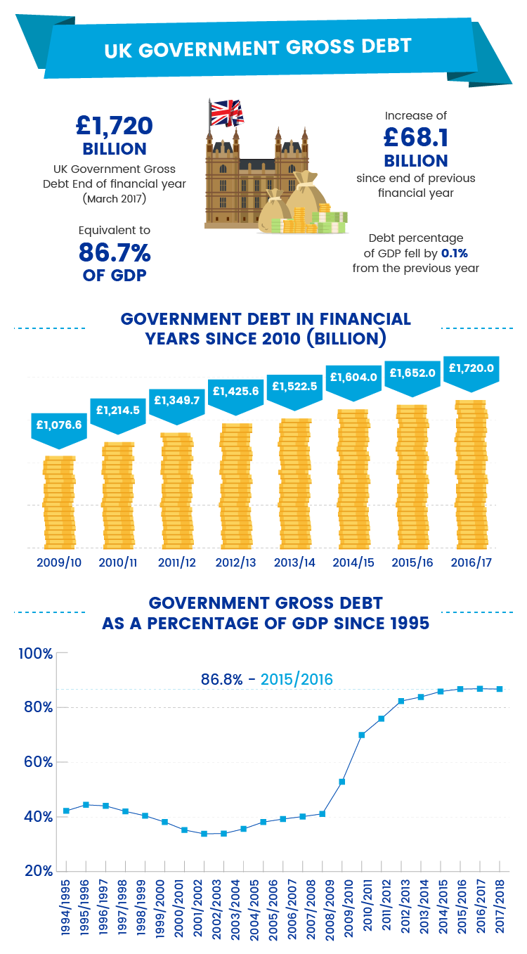 UK Government Gross Debt Infographic